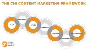 content-marketing-framework-1