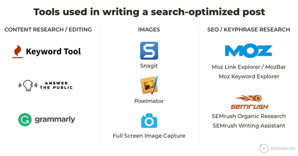 13 Steps for Writing SEO Articles Content Marketing World 2