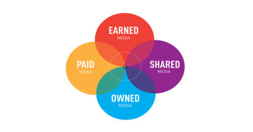 PR Pros Must Embrace the PESO Model Content Marketing World 1