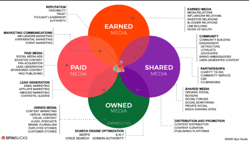 PR Pros Must Embrace the PESO Model Content Marketing World 2