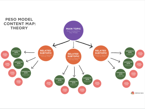 PR Pros Must Embrace the PESO Model Content Marketing World 3